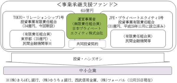 東京都ファンド